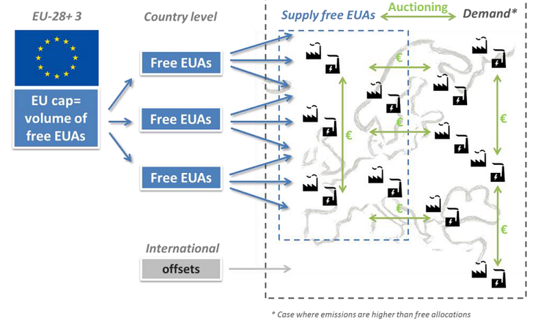 Consultation on revision of the eu emission trading system eu ets directive